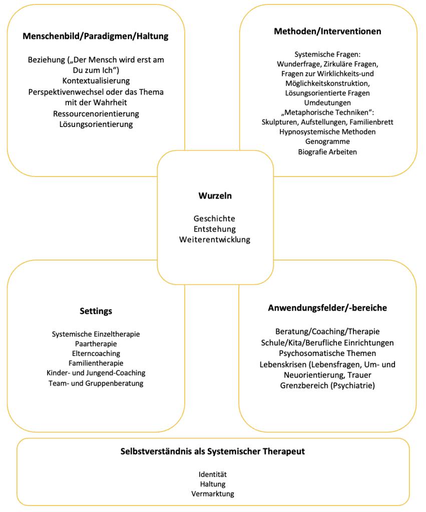 ISPF Überblick über die Systemsche Therapie und Beratung -